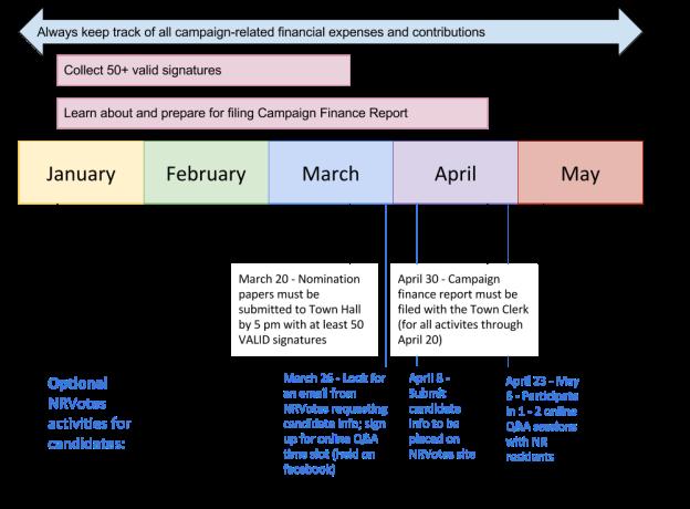 NRVotes 2018 Local Elections Process